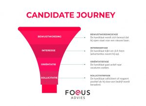 Candidate Journey